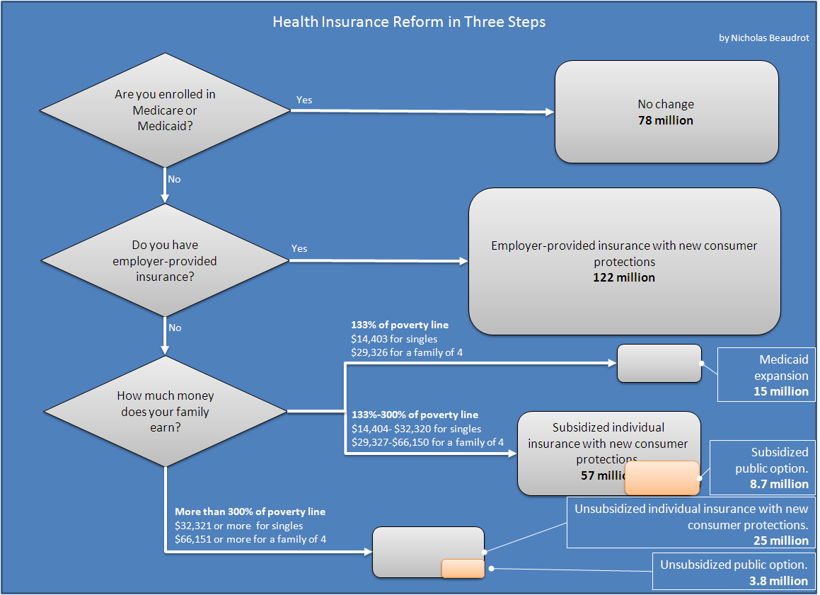 Health Care Process Flow Diagram - Introduction To Electrical Wiring ...